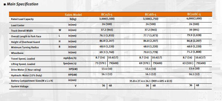 Phân phối và cho thuê Xe nâng điện Doosan BC